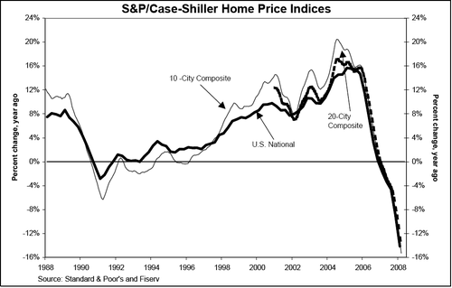 Case_shiller_march_2008