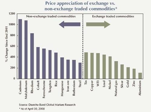 Exchange_v_non_exchange_traded_comm