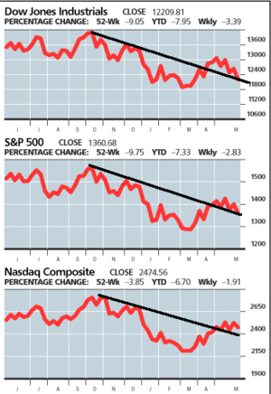 Barrons_indices_2