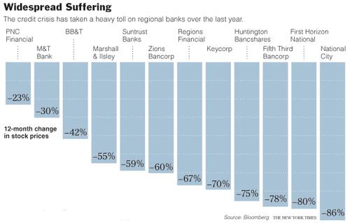 Regional_banks