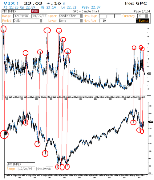 Vix_spx_long_term