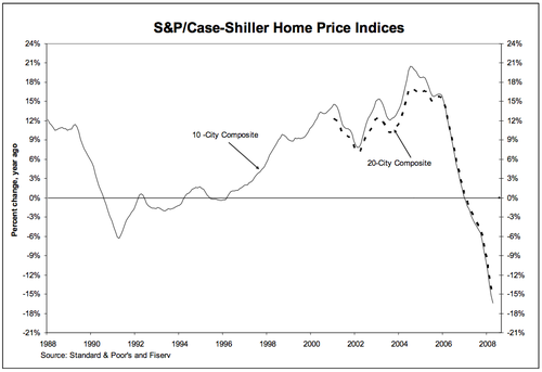 Case_shiller_april_2008