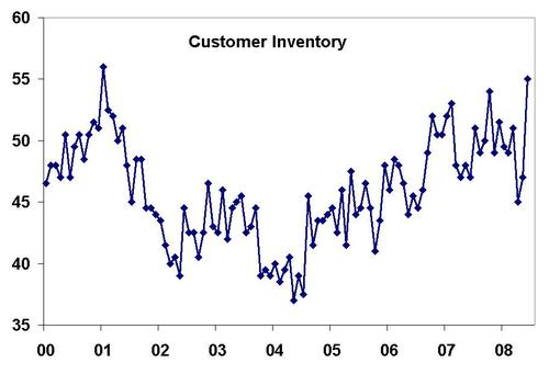 Customer_inventory_may_2008