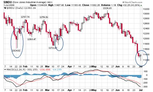 Dow_6_months