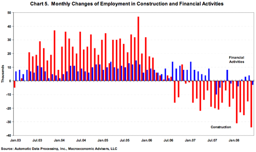 Employment_in_construction_and_fina
