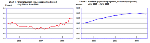Nfp_june_2008_2