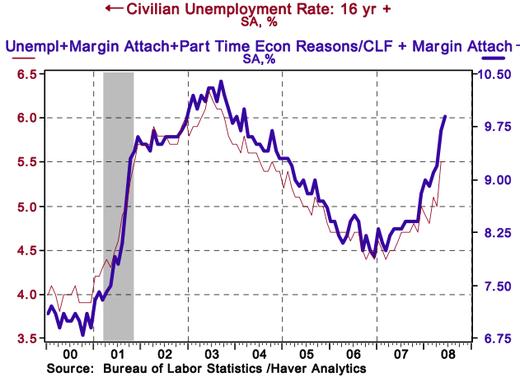 Employment_marginal