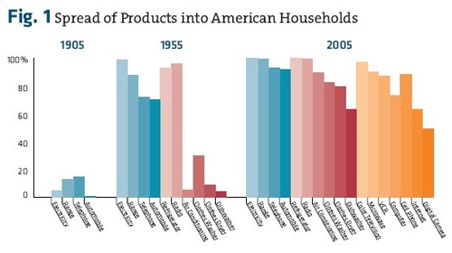 Fig_1_spread_of_products_into_ameri