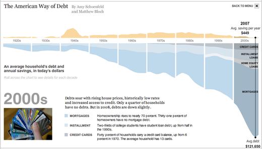 American_debt