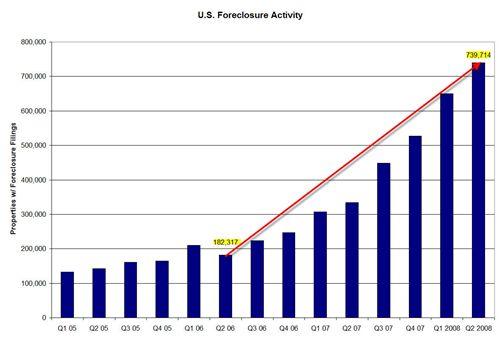 Foreclosure_data_q2_08