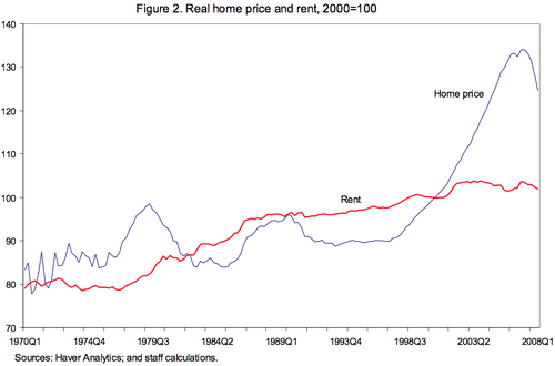 Real_home_prices_vs_rents