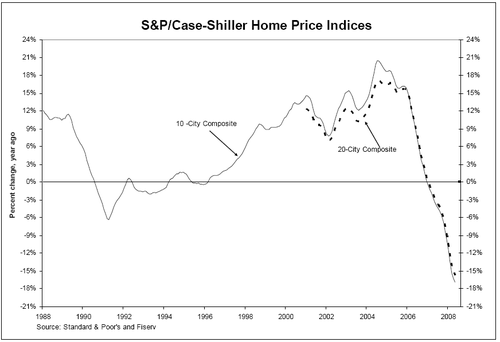 Caseshiller_index_may_2008