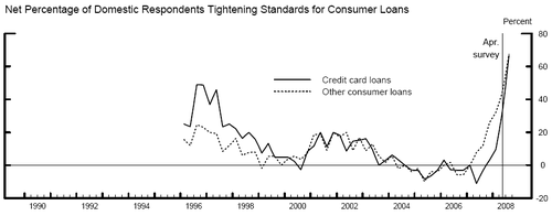 Frb_consumer_loan_standards