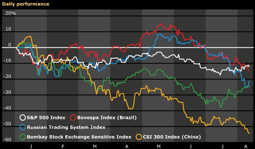 Sp_pulls_ahead_of_brics