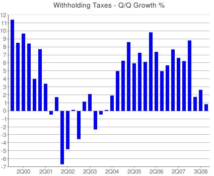 Q3_pw_tax_2008pn