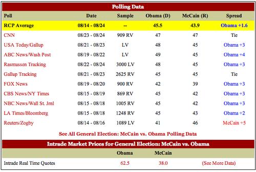 Assorted_polls