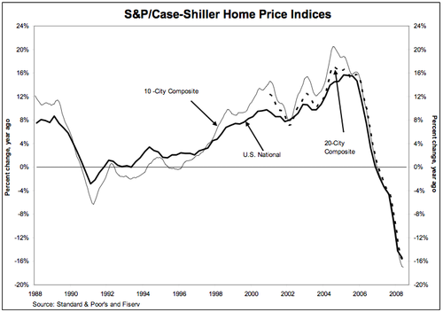 Case_shiller_june_2008