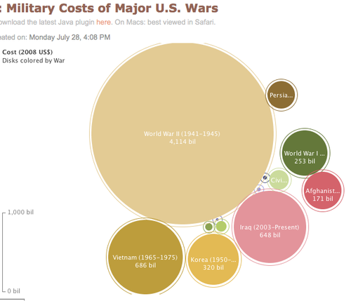 Costs_of_wars