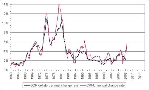 Cpi_and_deflator