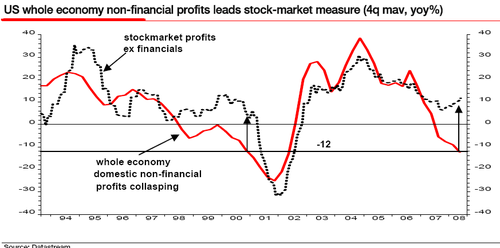 Us_profits_and_equities