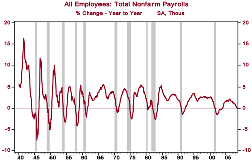 Nfp_year_over_year