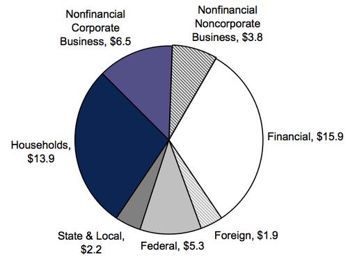 Breakdown_of_total_debt