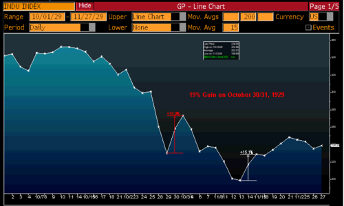 Dow_october_29