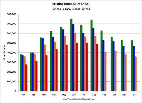 Aug08_exisiting_sales_nsa