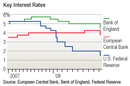 Global_rate_cuts