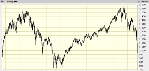 Spx_weekly_10_years
