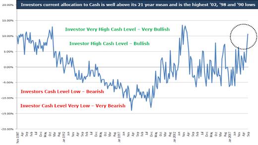Cash_allocation