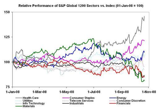 Relativeglobalsectors