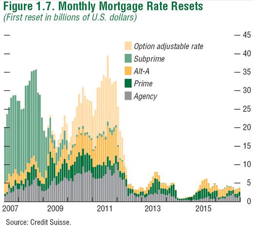 B_mortgage_resets