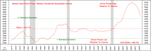 C_median_new_home_price_vs_hh_incom