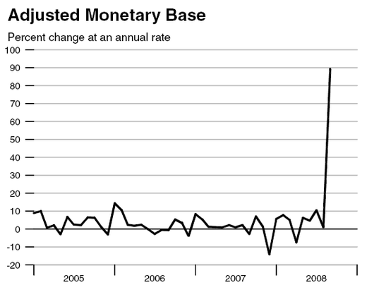 K_adjusted_monetary_base_annual_rat