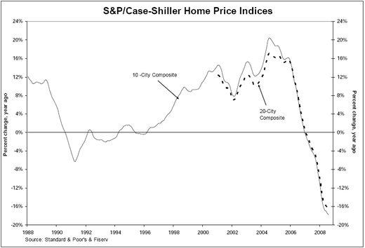 Case_shiller_aug_08