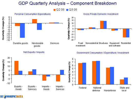 gdp_compoenent_q3_08.png