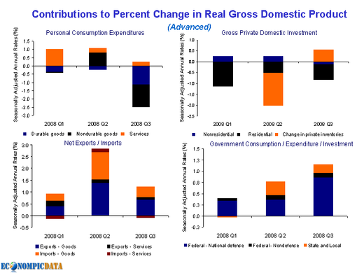 Gdp_real_change_q3_08