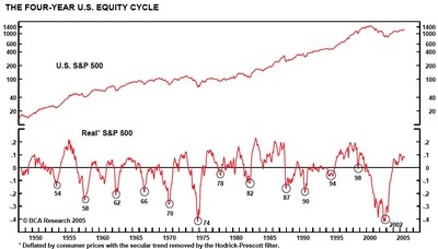 4_year_us_equity_cycle