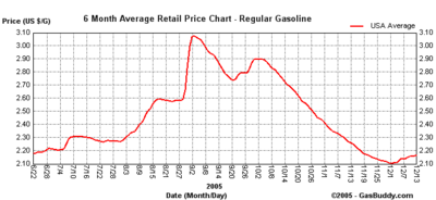 6_month_gas_chart