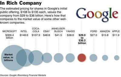 Goog.chart1