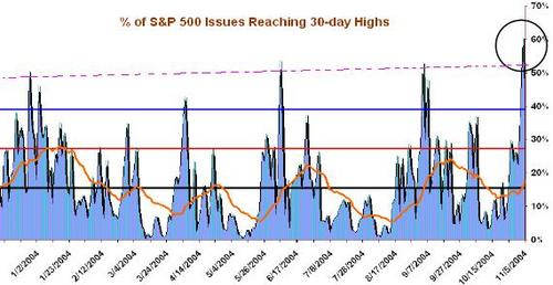 _of_sp_500_issues_reaching_30_day_highs_1
