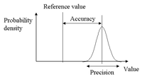 Accuracy_and_precision_1