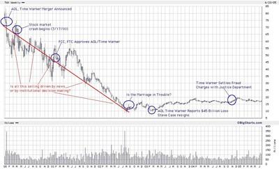 Aol_twx_chart_1