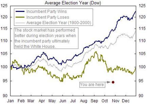 Average_election_year_10_2004_2