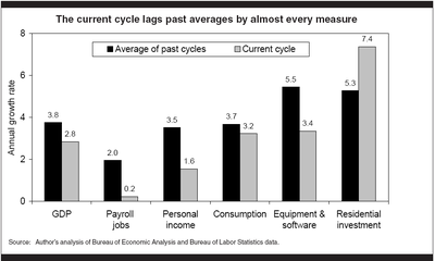 Average_past_cycle
