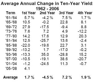 Avg_change_10year_chart