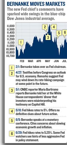 Bernanke_markets_1