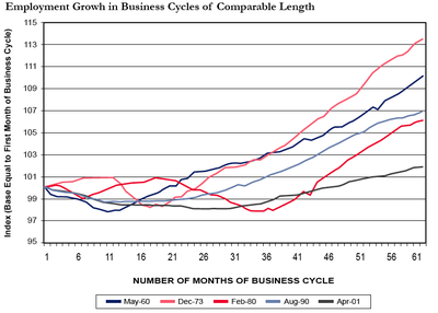 Biz_cycle_compare