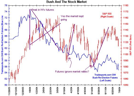 bush_and_the_market